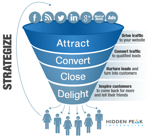 Hidden Peak Sales Funnel